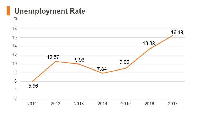 Graph: Nigeria unemployment rate