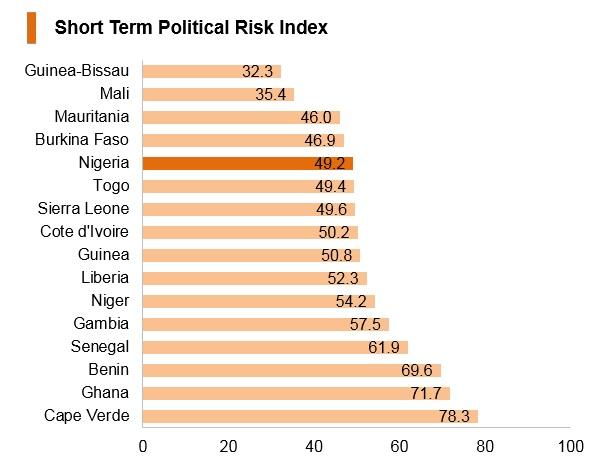 Graph: Nigeria short term political risk index