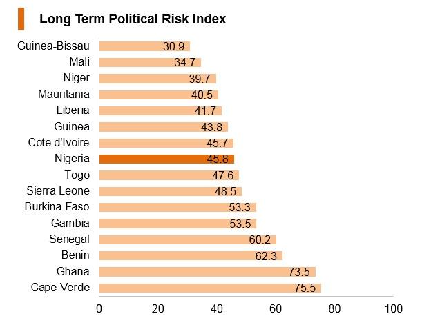Graph: Nigeria long term political risk index