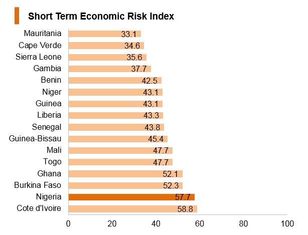 Graph: Nigeria short term economic risk index