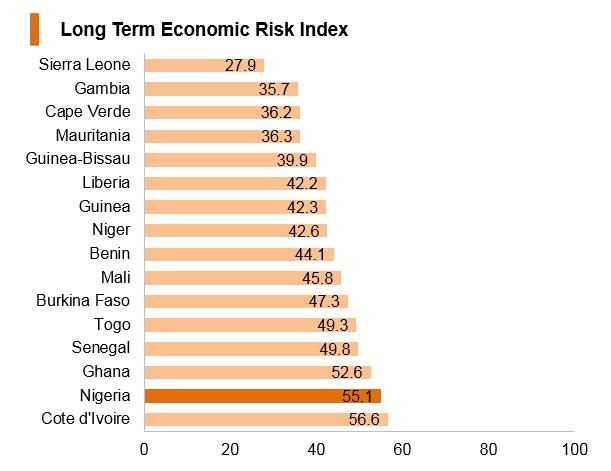 Graph: Nigeria long term economic risk index