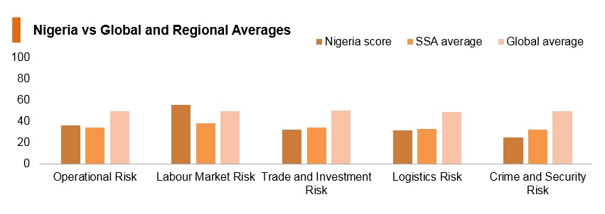 Graph: Nigeria vs global and regional averages