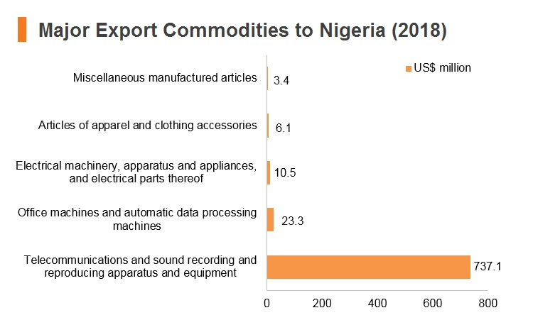 Graph: Major export commodities to Nigeria (2018)