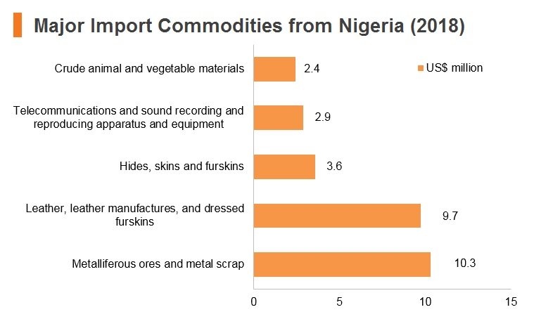 Graph: Major import commodities from Nigeria (2018)