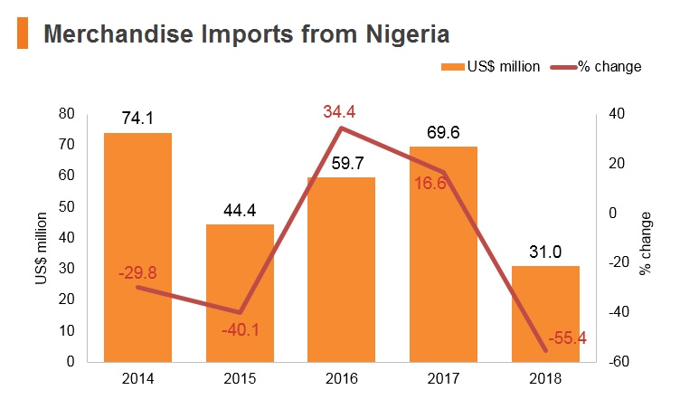Graph: Merchandise imports from Nigeria