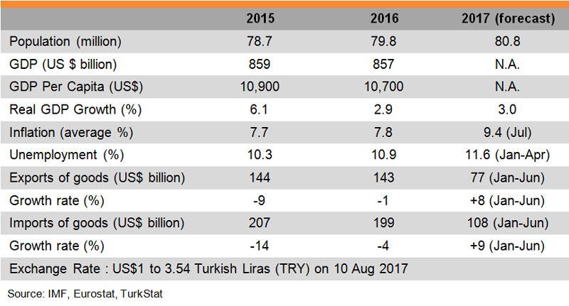 Table: Major Economic Indicators (Turkey)