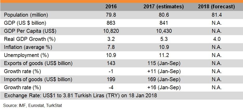 Photo: Major Economic Indicators (Turkey)