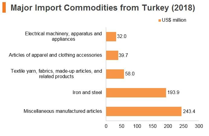 Turkey: Market Profile   HKTDC