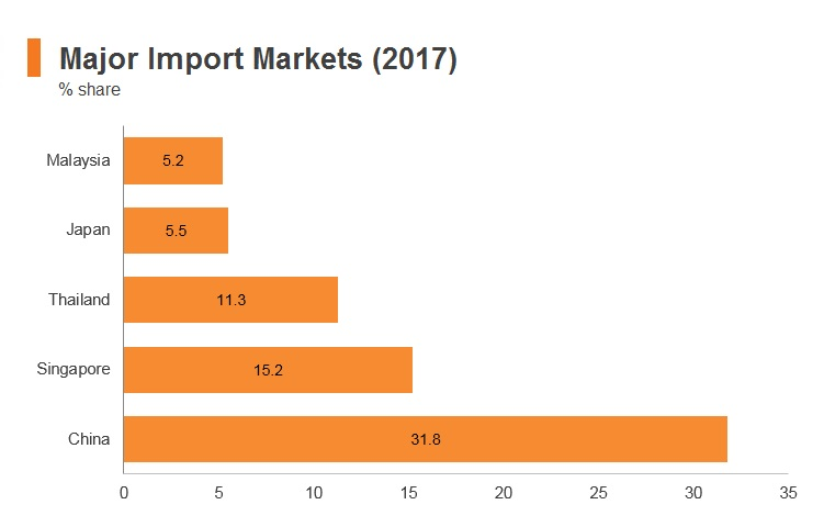 Graph: Myanmar major import markets (2017)