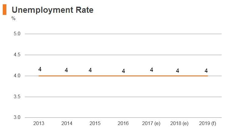 Graph: Myanmar unemployment rate