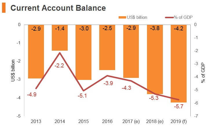 Graph: Myanmar current account balance