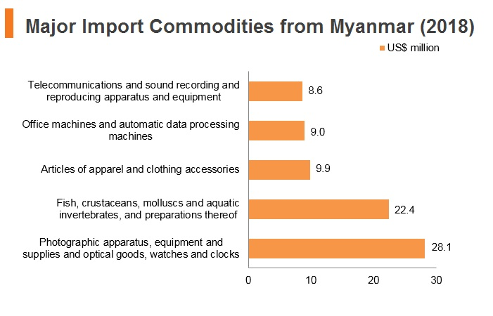 Graph: Major import commodities from Myanmar (2018)