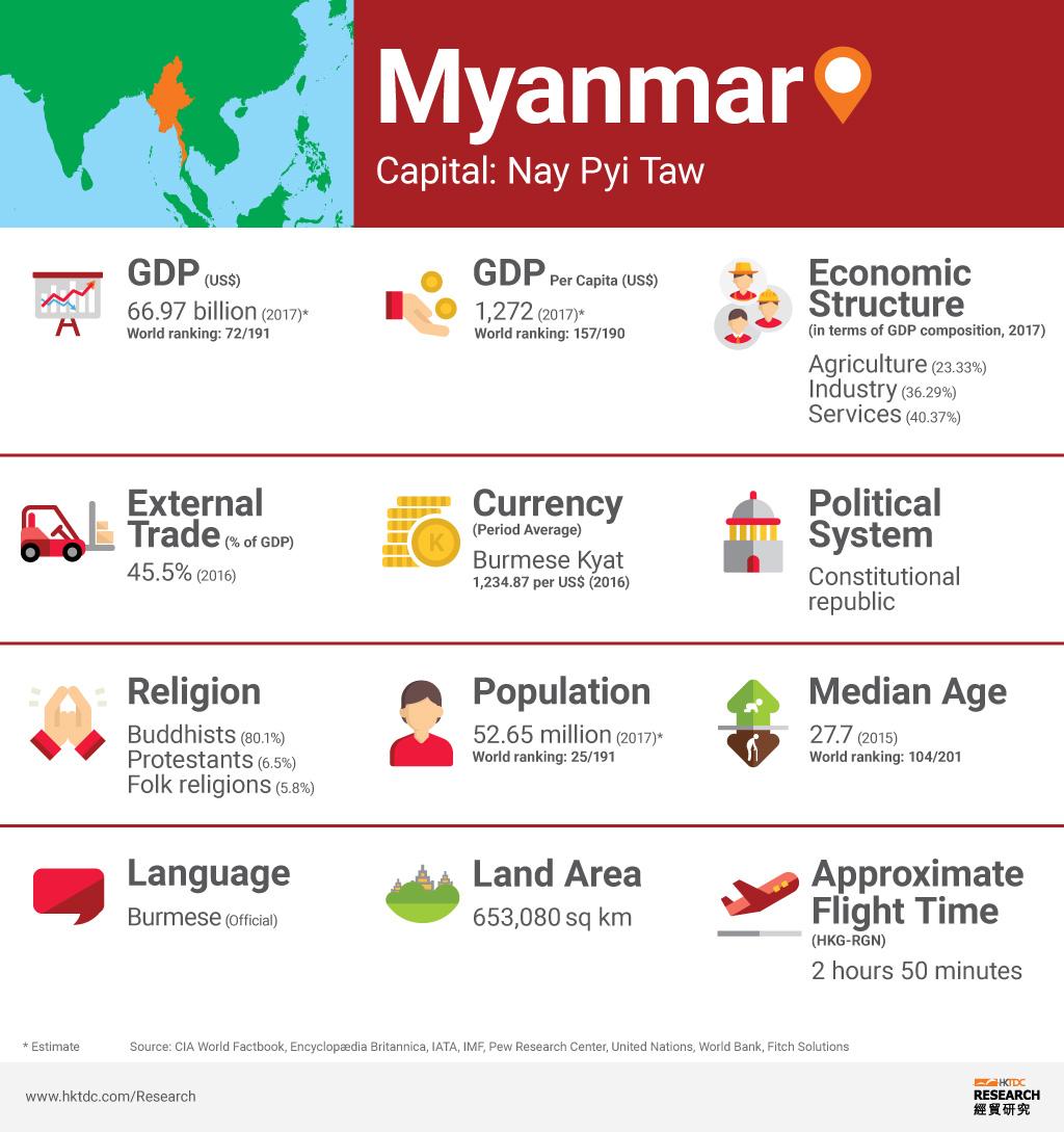 Myanmar: Market Profile | HKTDC