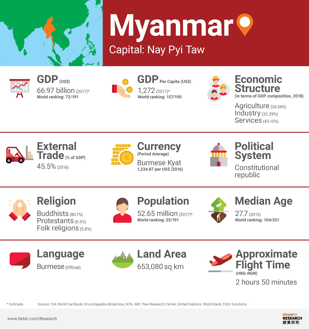 Burma : business and investment opportunities in emerging Myanmar