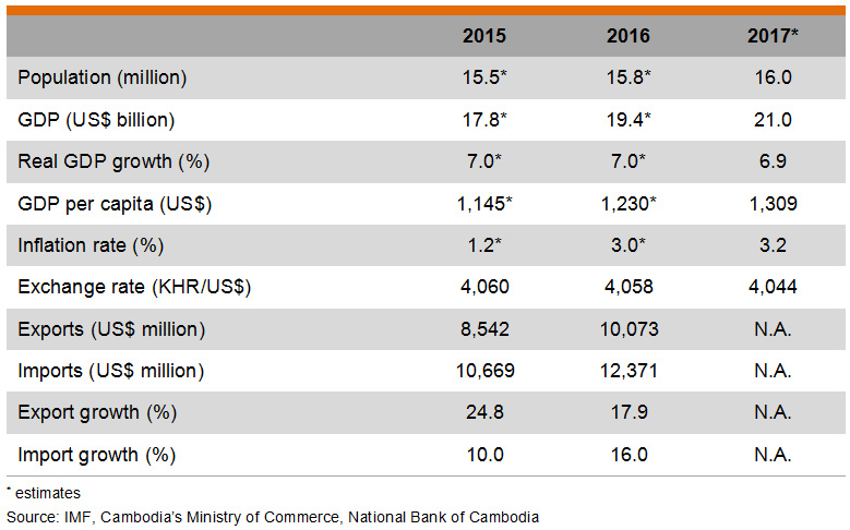 Table: Major Economic Indicators (Cambodia)