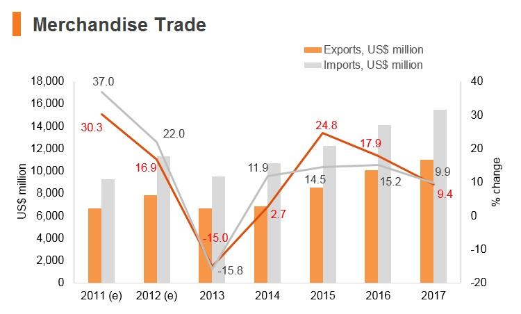 Graph: Cambodia merchandise trade
