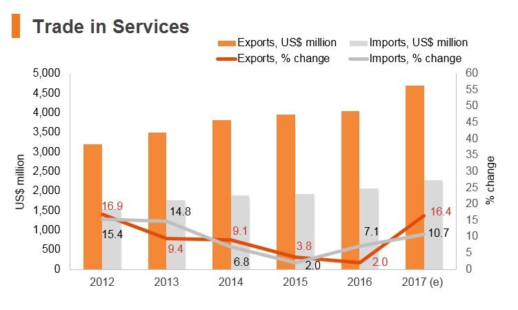 Graph: Cambodia trade in services