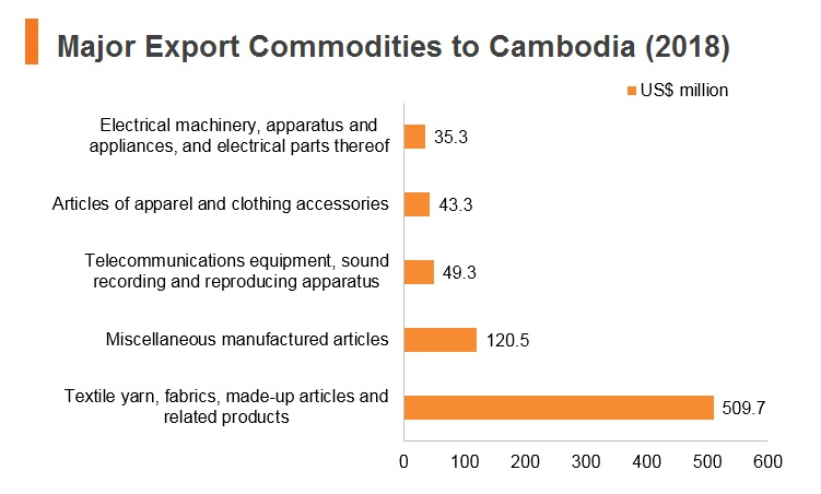 Graph: Major export commodities to Cambodia (2018)