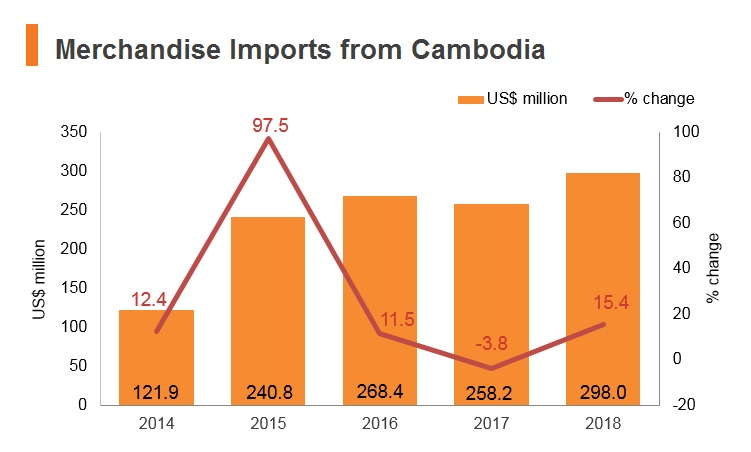 Graph: Merchandise imports from Cambodia