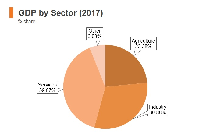 Graph: Cambodia GDP by sector (2017)