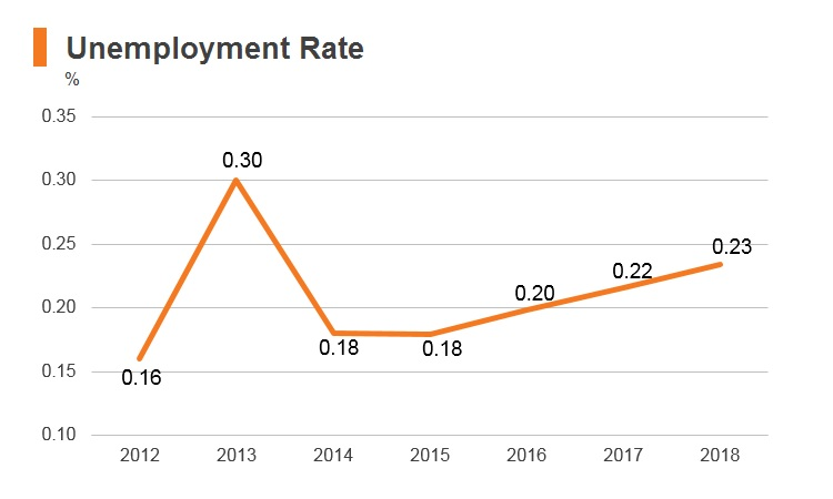 Graph: Cambodia unemployment rate