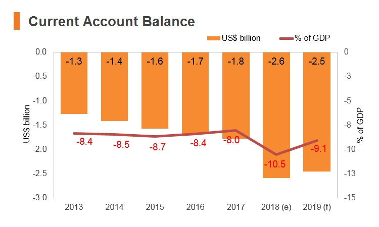 Graph: Cambodia current account balance