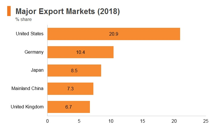 Graph: Cambodia major export markets (2018)