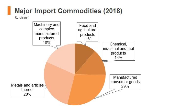 Graph: Cambodia major import commodities (2018)