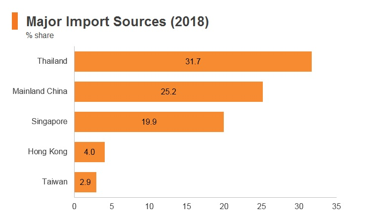 Graph: Cambodia major import markets (2018)