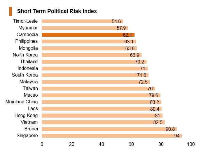 Graph: Cambodia short term political risk index