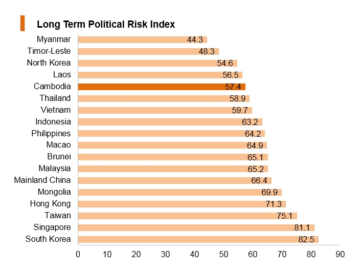 Graph: Cambodia long term political risk index