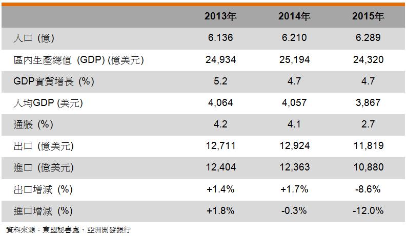 表: 主要经济指标 (东盟)