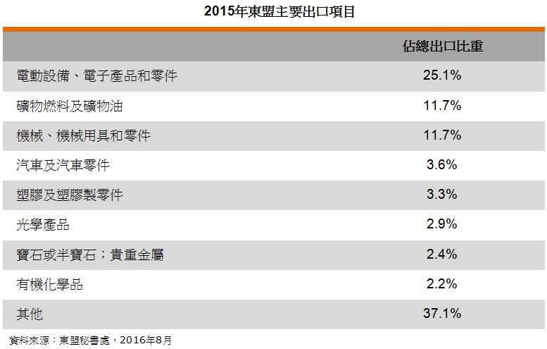 表: 2015年东盟主要出口项目