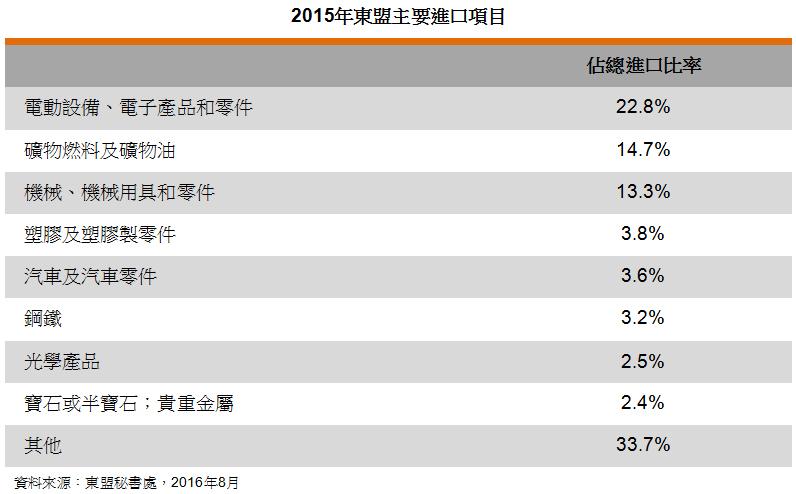 表: 2015年东盟主要进口项目