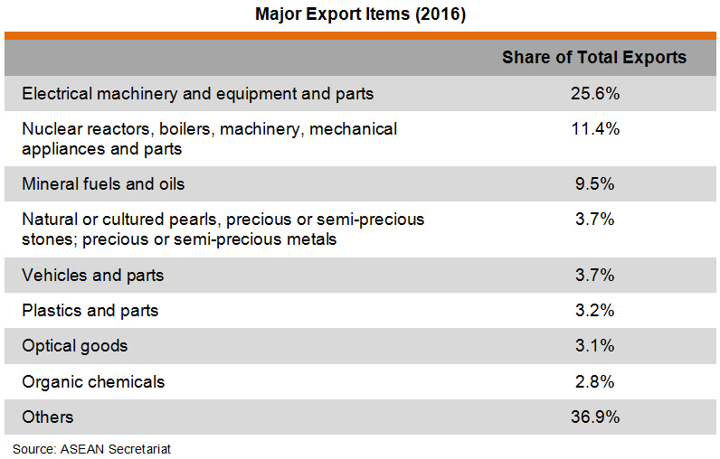 Table: Major Export Items (2016)