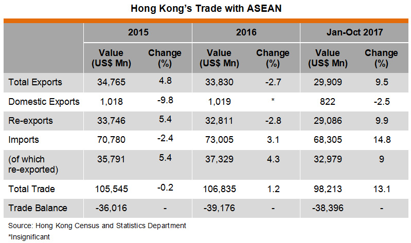 Table: Hong Kong Trade with ASEAN