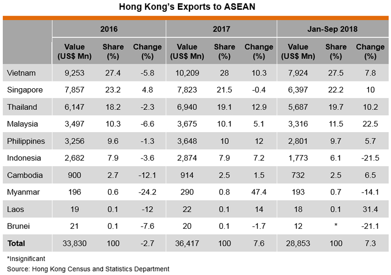 Table: Hong Kong's Exports to ASEAN
