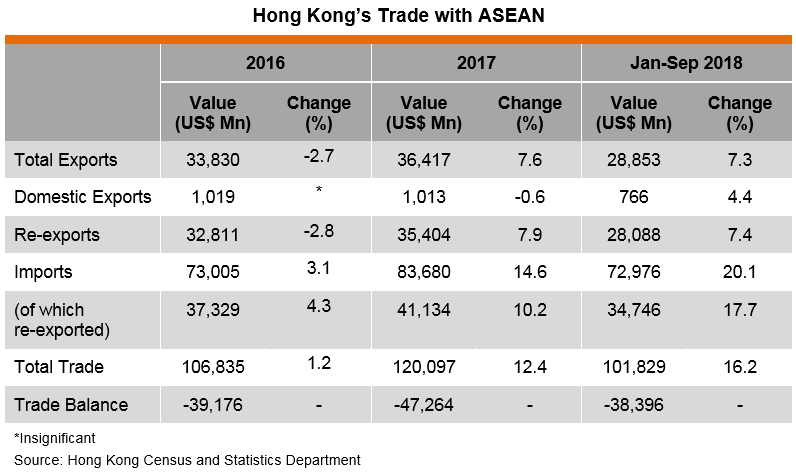 Table: Hong Kong's Trade with ASEAN