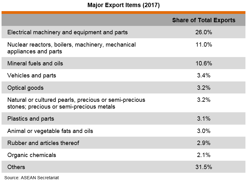 Table: Major Export Items (2017)
