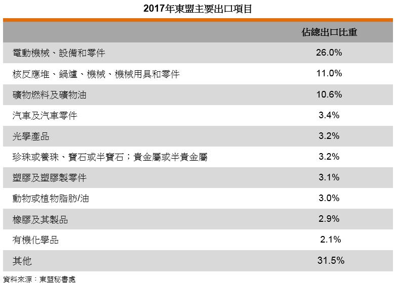 表: 2017年东盟主要出口项目