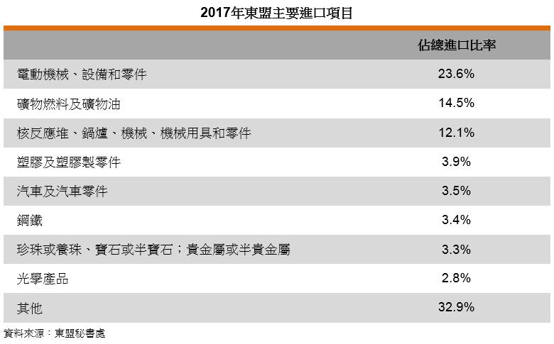 表: 2017年东盟主要进口项目