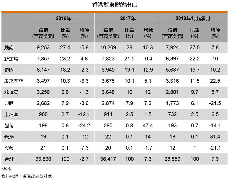 表: 香港对东盟的出口