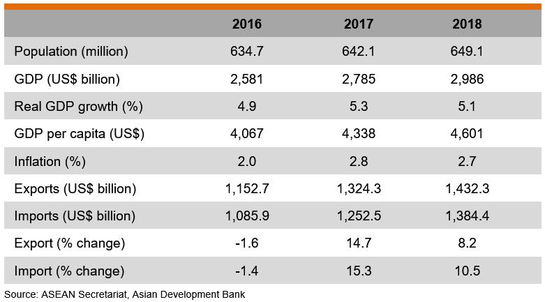 Table: Major Economic Indicators (ASEAN)