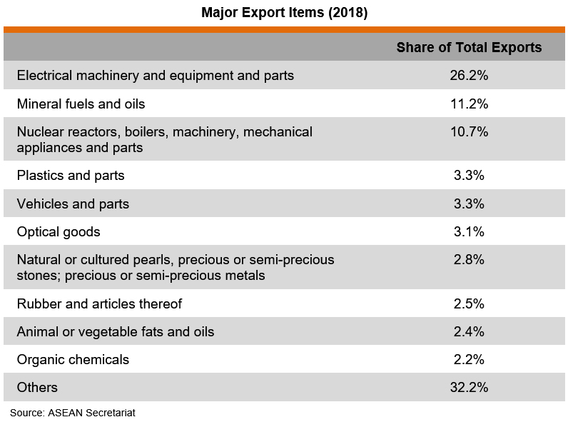 Table: Major Export Items (2018)