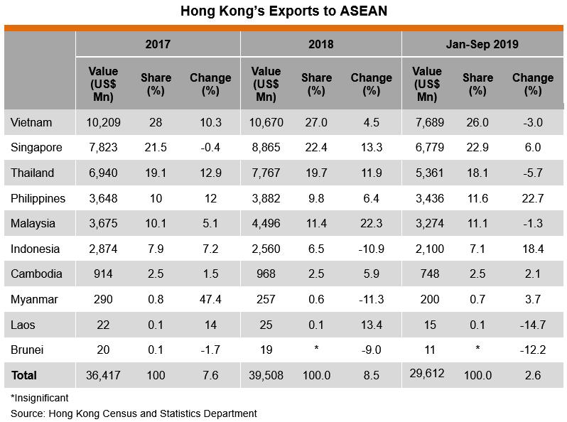 Table: Hong Kong's Exports to ASEAN