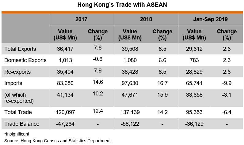 Table: Hong Kong's Trade with ASEAN