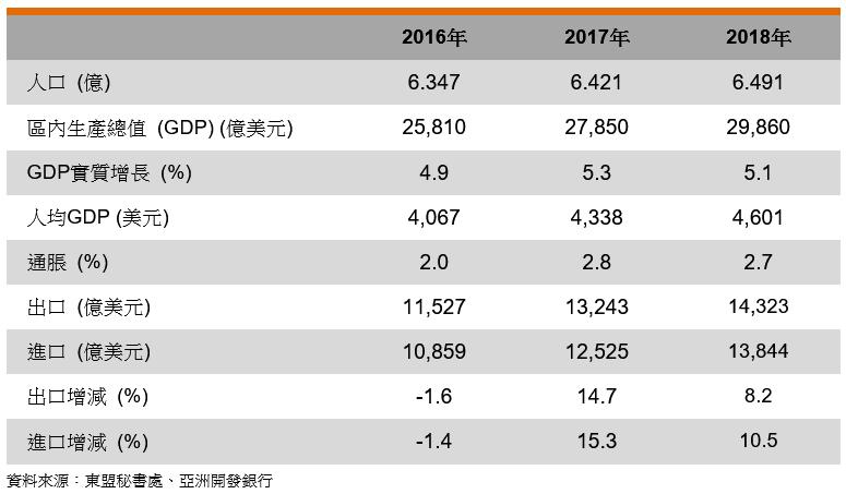 表: 主要经济指标(东盟)