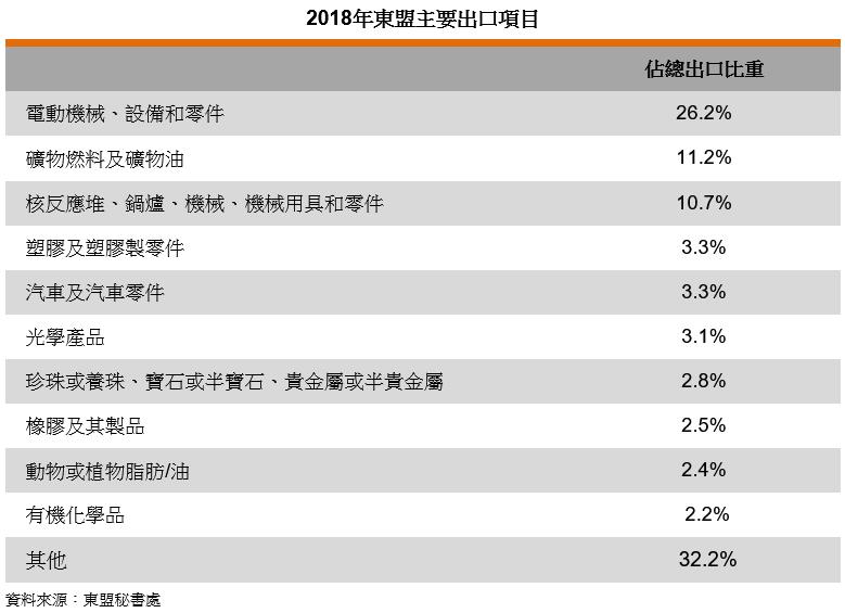 表: 2018年东盟主要出口项目