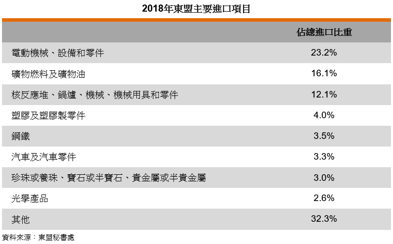 表: 2018年东盟主要进口项目