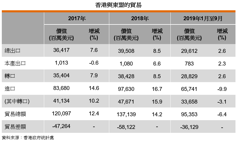 表: 香港与东盟的贸易